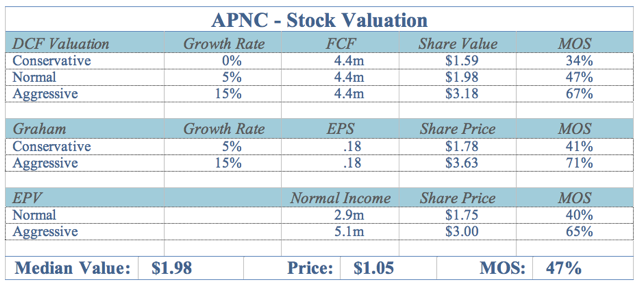 APNC Valuation