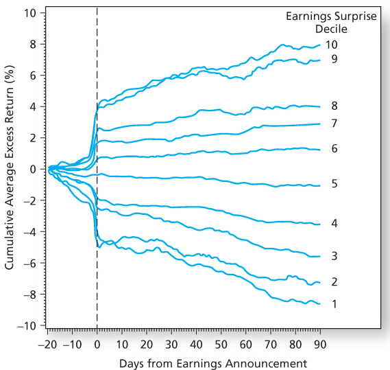 Academic Research - Earnings Surprises