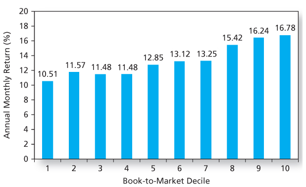 Academic Research - Returns by Book-to-Market Deciles