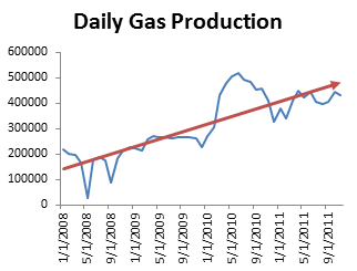 BLMC - Daily Gas Production