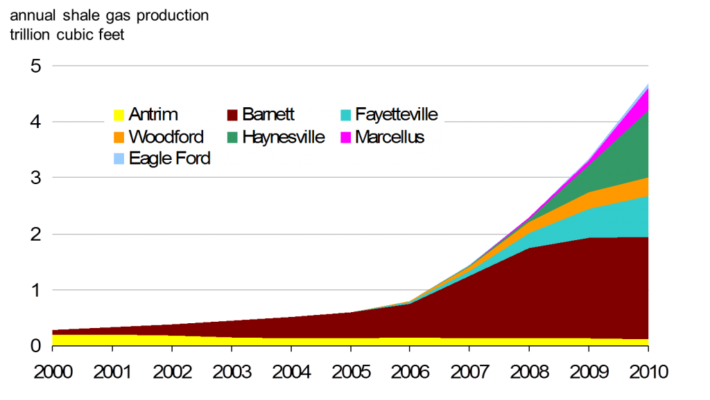 BLMC - Growth in Natural Gas Shale Production