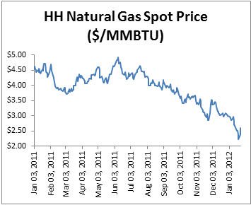 BLMC - Natural Gas Prices Henry Hub