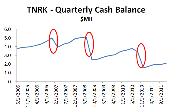 TNRK - Quarterly Cash Balances