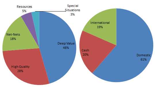 Value Uncovered Portfolio Breakdown - Q1 2012