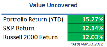 Value Uncovered Portfolio Performance - Q1 2012