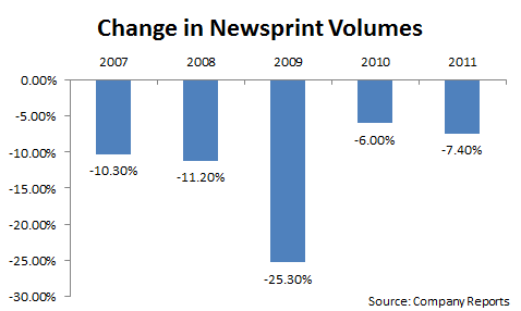 ABH - Newsprint Volumes