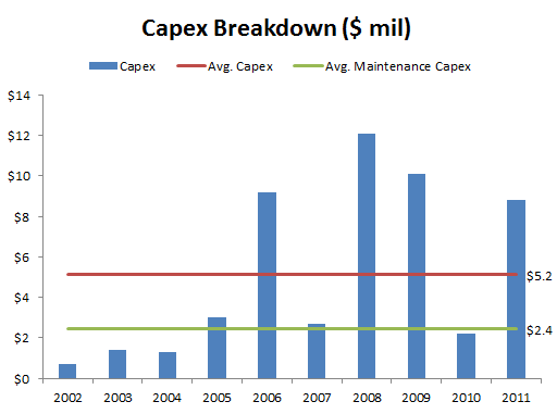 CMT - Capex Breakdown