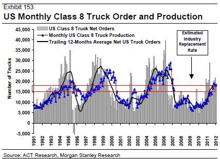 CMT - Class 8 Truck Order and Production