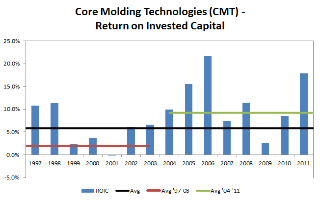 CMT - Return on Invested Capital