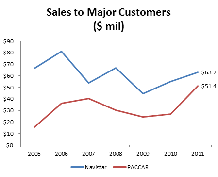 CMT - Sales to Major Customers