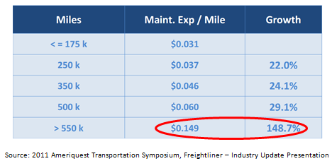 CMT - Truck Maintenance Expenses Per Mile