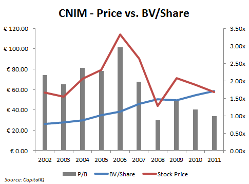 CNIM - Price vs BV Share