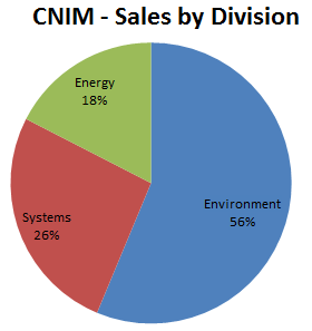 CNIM - Sales by Division