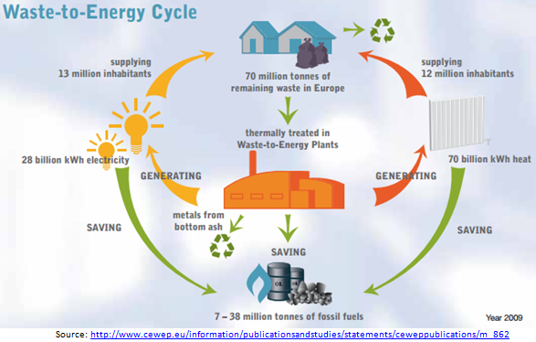 CNIM - Waste to Energy Cycle
