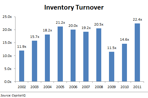 Maruka Machinery - Inventory Turnover