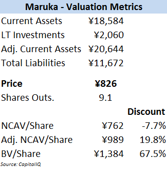 Maruka Machinery - Valuation Metrics