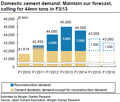 Mitani - Domestic Cement Demand Forecast