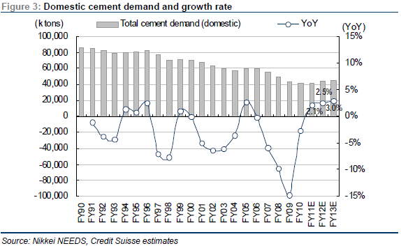 Mitani - Domestic Cement Demand