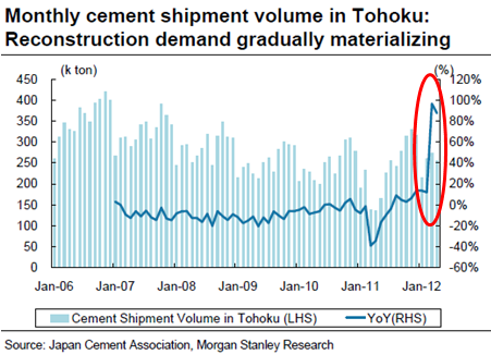 Mitani - Monthly Cement Demand in Tohoku