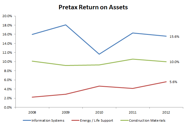 Mitani - Segment Pretax Return on Assets
