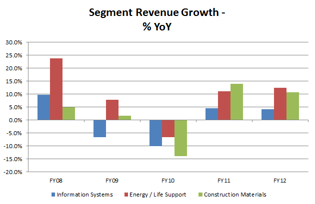 Mitani - Segment Revenue Growth YoY