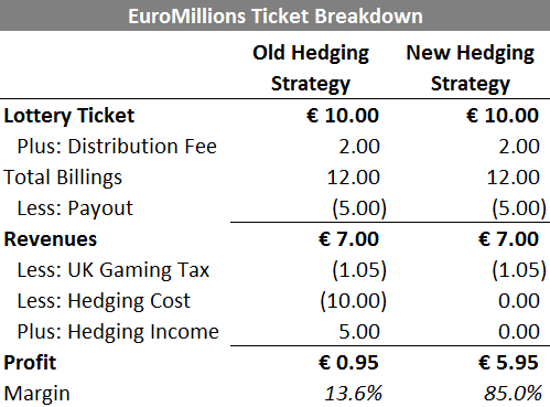 TIM - EuroMillions Ticket Breakdown