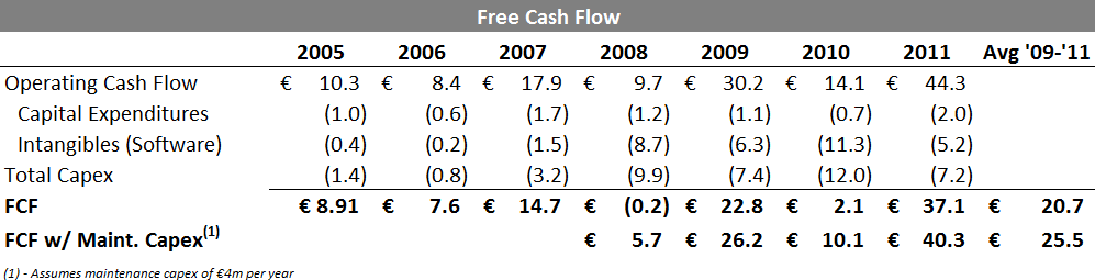 TIM - Free Cash Flow Calculation