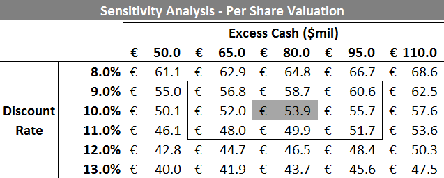 TIM - Per Share Valuation