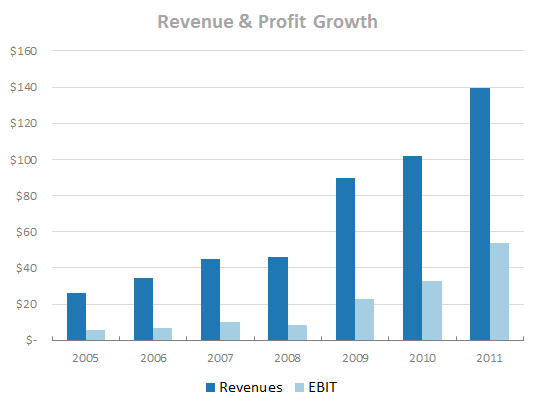 TIM - Revenue & EBIT Growth