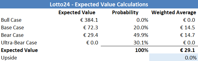Lotto24 - Expected Value Calculations 2