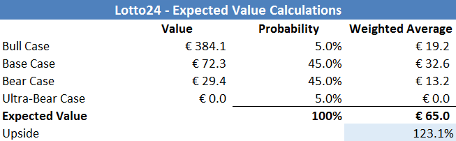 expected value computation