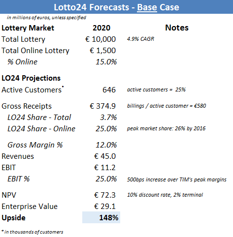 Lotto24 Forecasts - Base Case