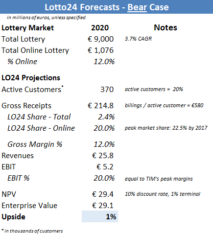 Lotto24 Forecasts - Bear Case