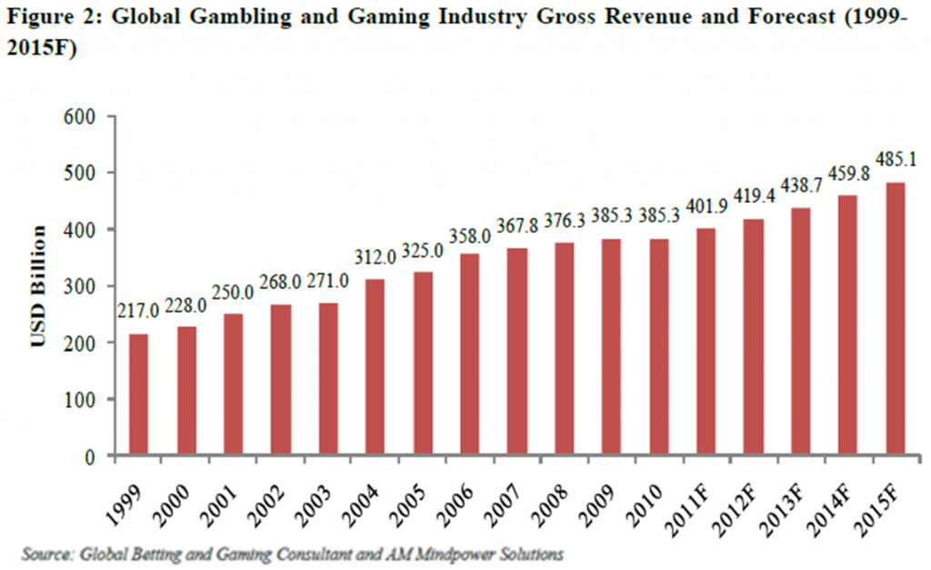 Lotto24 - Global Gambling Industry Revenues and Forecasts