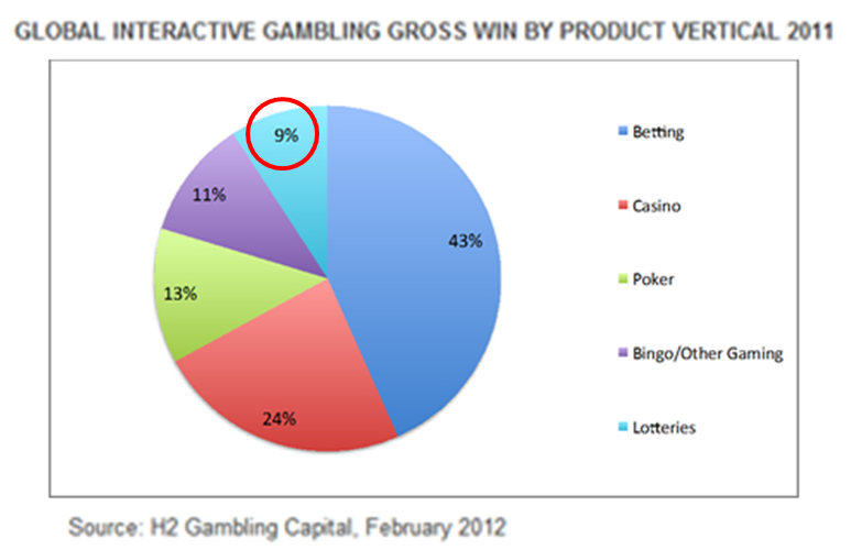 Lotto24 - Gross Gambling Win by Product Vertical
