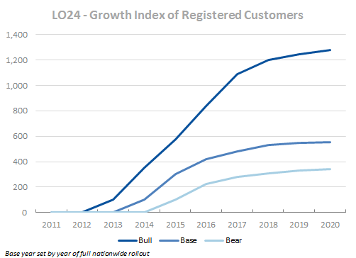 Lotto24 - Growth in Registered Customers