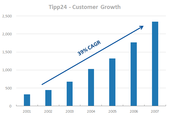 Lotto24 - Tipp24 Historical Customer Growth Rate