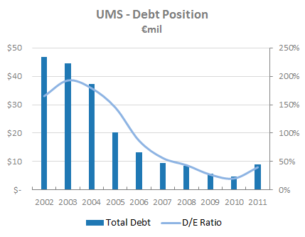 UMS - Debt Position