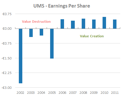 UMS - Historical Earnings Per Share
