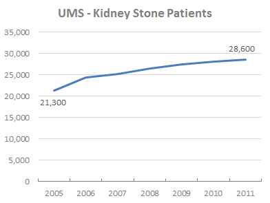 UMS - Kidney Stone Patients