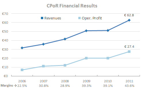 Tessi - CPoR Financial Analysis