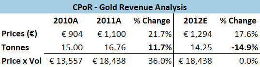 Tessi - CPoR Gold Revenue Analysis