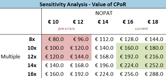 Tessi - CPoR Valuation Sensitivity Analysis