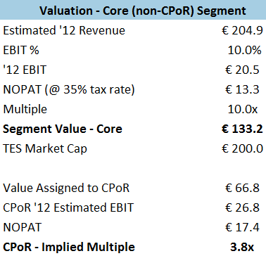 Tessi - Core Segment Valuation