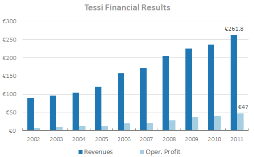 Tessi - Financial Results