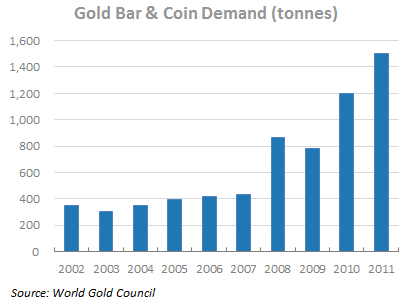 Tessi - Gold Investment Demand