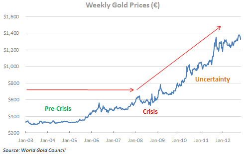 Tessi - Weekly Gold Prices