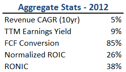 Value Uncovered Portfolio Aggregate Stats - 2012