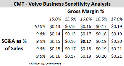 CMT - Volvo Business Sensitivity Analysis