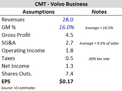 CMT - Volvo Business